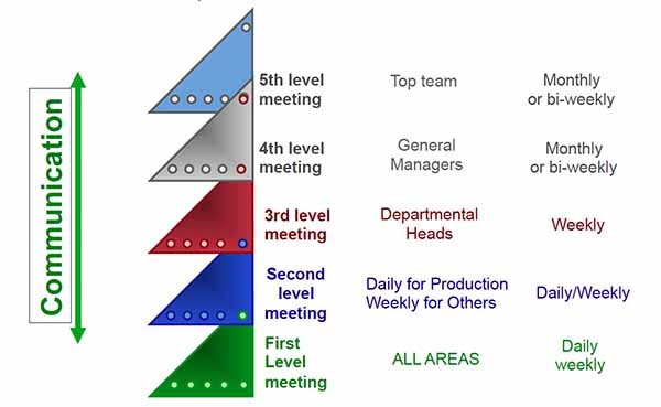 GRM Meeting Structure